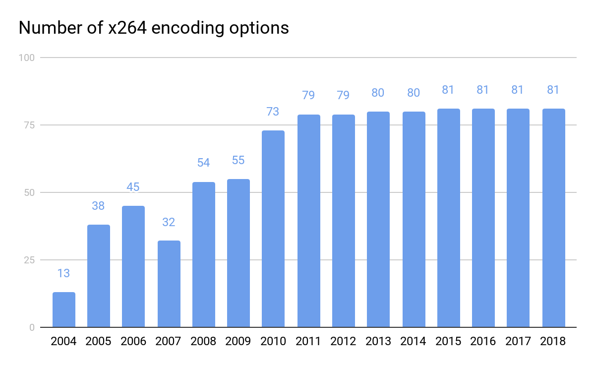 x264, x265 and VP9: popular encoding options and trends
